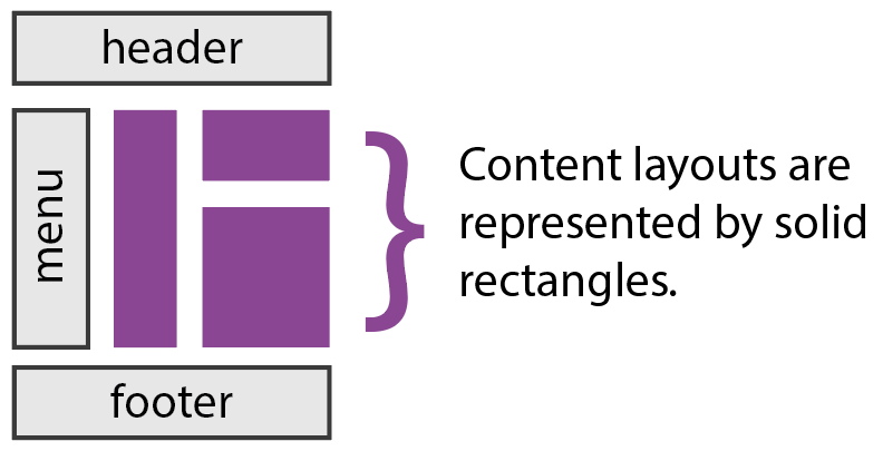 Representation of layout areas. Header and footer are above. Menu is on the side. Content is in the middle.